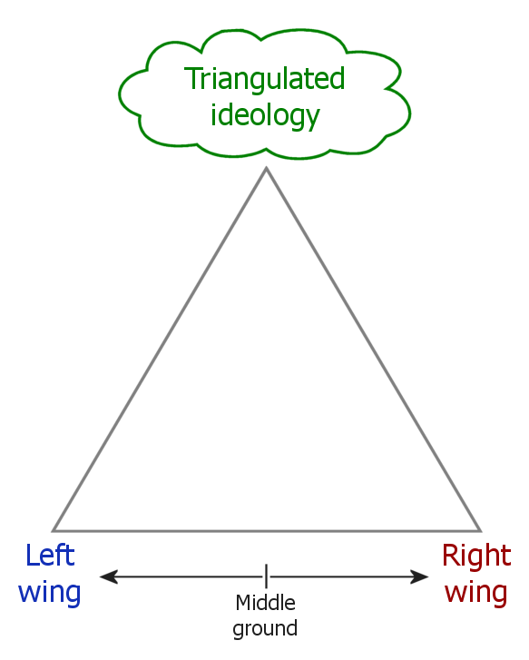 Triangulation in politics